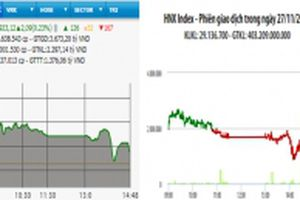 Bán mạnh cuối phiên, VN-Index vẫn tăng điểm nhẹ