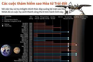Các cuộc thám hiểm sao Hỏa từ Trái Đất