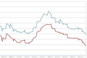 Giá vàng miếng giảm thêm, USD tự do tăng