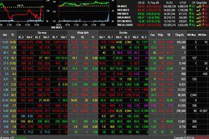 Phiên cuối tháng 11: VN-Index vọt mạnh cuối phiên nhưng không thể thoát sắc đỏ