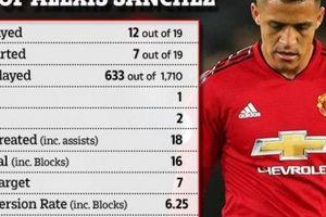 Cay cú Mourinho, Sanchez 'tẩu thoát' khỏi M.U ngay tháng Giêng?