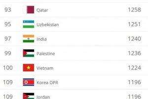 Đội tuyển Việt Nam trở lại top 100 thế giới và có thể lên nữa