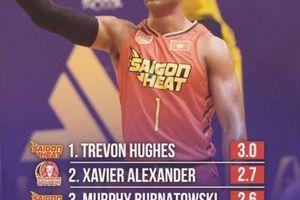 Thống kê sau 2 tuần thi đấu ABL 9: Ấn tượng Saigon Heat