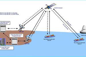Dịch vụ thông tin nhận dạng và truy theo tầm xa tàu thuyền (LRIT)