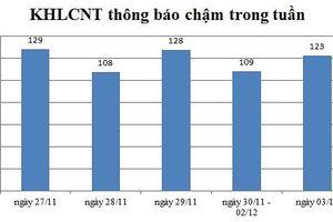 Ngày 03/12: Có 123 thông báo kế hoạch lựa chọn nhà thầu chậm
