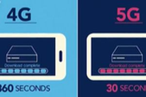 Những ưu điểm vượt trội của mạng 5G