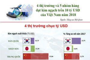 4 thị trường và 5 hàng hóa đạt kim ngạch xuất khẩu trên 10 tỷ USD