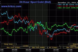Giá vàng trong nước giảm gần trăm nghìn đồng mỗi lượng