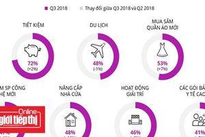 Quý III/2018, người tiêu dùng Việt Nam lạc quan nhì thế giới