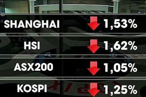 Thị trường chứng khoán toàn cầu giảm điểm mạnh