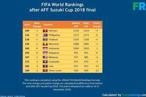 Việt Nam sẽ bỏ xa Thái Lan trên bảng xếp hạng FIFA