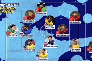 Fox Sports Asia công bố đội hình tiêu biểu AFF Cup 2018: Việt Nam áp đảo