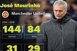MU sa thải Mourinho sau vòng 18 là quá muộn