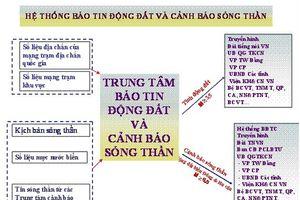 Sóng thần ở Việt Nam cơ quan nào chịu trách nhiệm cảnh báo ?