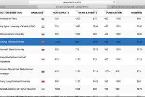 Hai trường ĐH Việt Nam lọt vào top 300 đại học phát triển bền vững