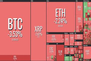 Bitcoin bất ngờ quay đầu giảm mạnh