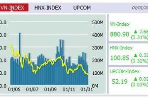 Bất chấp chứng khoán Mỹ lao dốc, VN-Index vẫn tăng nhẹ