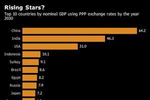 Top 10 nền kinh tế lớn nhất thế giới vào năm 2030
