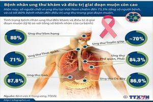 Tặng gói xét nghiệm tại nhà tầm soát 10 loại ung thư