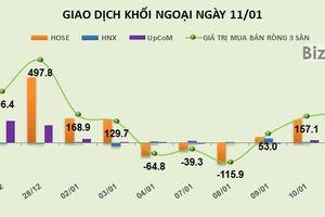 Phiên 11/1: Tiếp tục mua mạnh VNM, VRE, khối ngoại bơm ròng 179,5 tỷ đồng vào thị trường