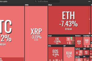 Bitcoin giảm, kéo theo loạt đồng tiền kỹ thuật số khác