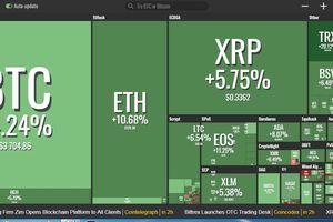 Tiền ảo đồng loạt tăng, Bitcoin thêm 160 USD