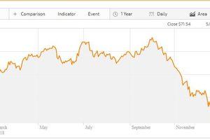 Giá dầu thế giới tăng khoảng 3%