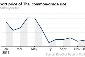 Cuộc chiến giá trên thị trường gạo châu Á