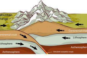 Khoa học dành cho bé: Núi hình thành do đâu?