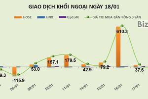 Phiên 18/1: Khối ngoại trao tay 14 triệu cổ phiếu MSN và gần 20 triệu cổ phiếu VRE