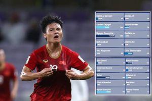 Quang Hải đang dẫn đầu cả 2 cuộc bình chọn của AFC