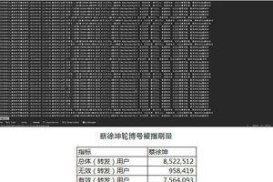 Thái Từ Khôn bị tố cáo mua thủy quân với hơn 73% số lượt tương tác trên weibo là 'hàng giả'