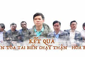 Vụ chạy thận ở Bệnh viện ĐK Hòa Bình: Hoàng Công Lương nhận án tù 42 tháng