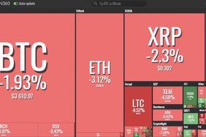 Thị trường lao dốc, mỗi Bitcoin mất 60 USD