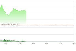 Chứng khoán sáng 14/2: VN-Index cầm cự nhờ cổ phiếu trụ