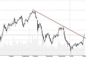 Blog chứng khoán: Thị trường có dấu hiệu mất sức