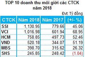 Công ty chứng khoán làm ăn ra sao trong năm VN-Index thiết lập kỷ lục mới?