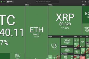 Thị trường lên cơn sốt, Bitcoin tăng nóng 7,6%