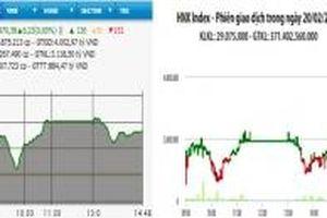 VN-Index vượt mốc 970 điểm