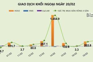Phiên 20/2: Liên tiếp 2 phiên, khối ngoại mua ròng trên 200 tỷ đồng