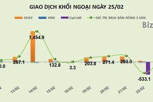 Phiên 25/2: Khối ngoại mua ròng thêm 160 tỷ đồng, tiền vẫn đổ vào nhóm vốn hóa lớn
