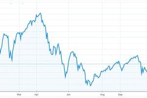 Công ty môi giới lãi lớn dù thị trường chứng khoán biến động