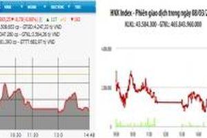 Bán mạnh, VN-Index giảm gần 9 điểm