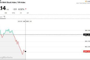 Chứng khoán sáng 11/3: Thị trường vẫn chưa cân bằng lại áp lực chốt lời