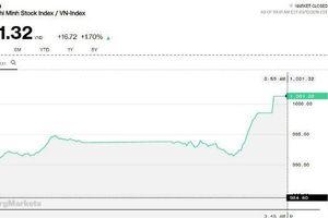 Chứng khoán chiều 12/3: Ngân hàng tham chiến, VN-Index trở lại trên mốc 1.000 điểm sau 5 tháng