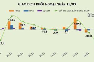 Phiên 15/3: Xả hơn 3,6 triệu cổ phiếu HPG, khối ngoại chuyển sang bán ròng 183 tỷ đồng