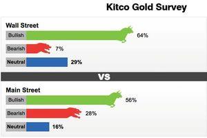 Cả chuyên gia và nhà đầu tư dự báo giá vàng tuần tới sẽ tăng bứt phá