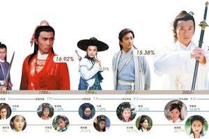 Những con số thú vị về 8 phiên bản 'Ỷ Thiên Đồ Long Ký'