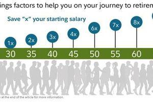 Bạn cần có bao nhiêu tiền tiết kiệm ở tuổi 30, 40, 50?