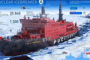 Nga mở cửa cho phương Tây cùng làm tuyến đường biển Bắc